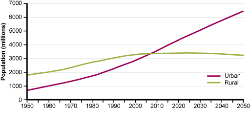 By 2050 The Proportion of People Living in Urban Areas is Expected to Reach 66%