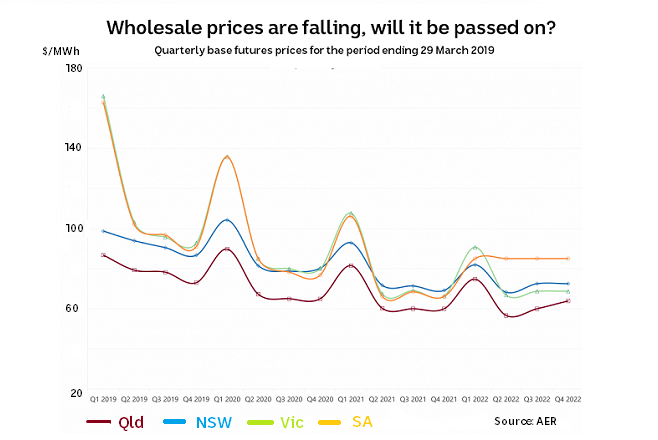 Wholesale Electricity Prices are Falling