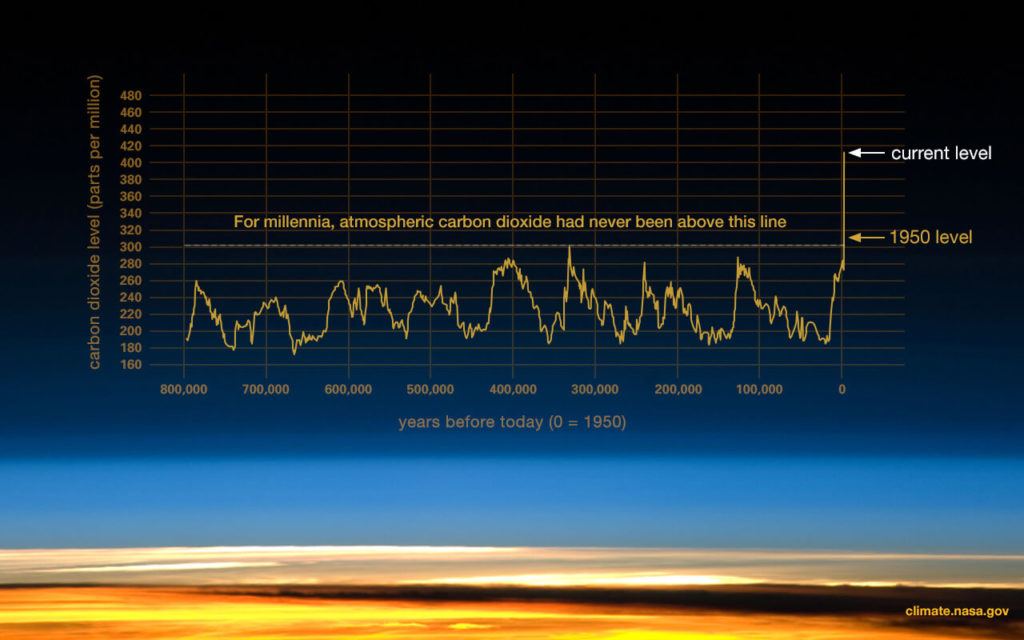 Climate Change Evidence